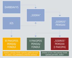 Pensijų fondas